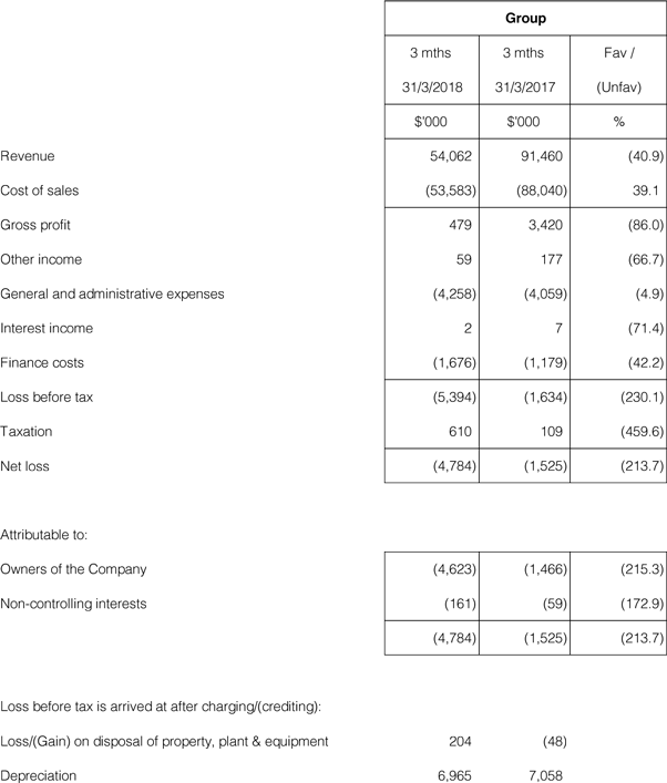 Group Profit And Loss Account
